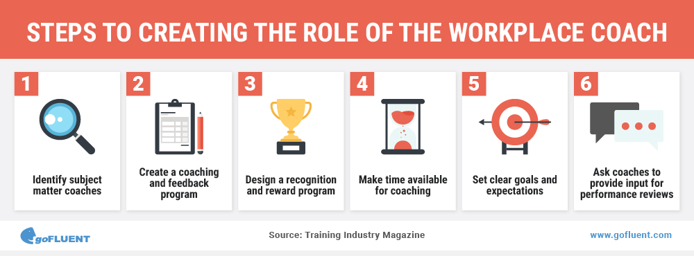 explain the role and responsibilities of an effective workplace coach