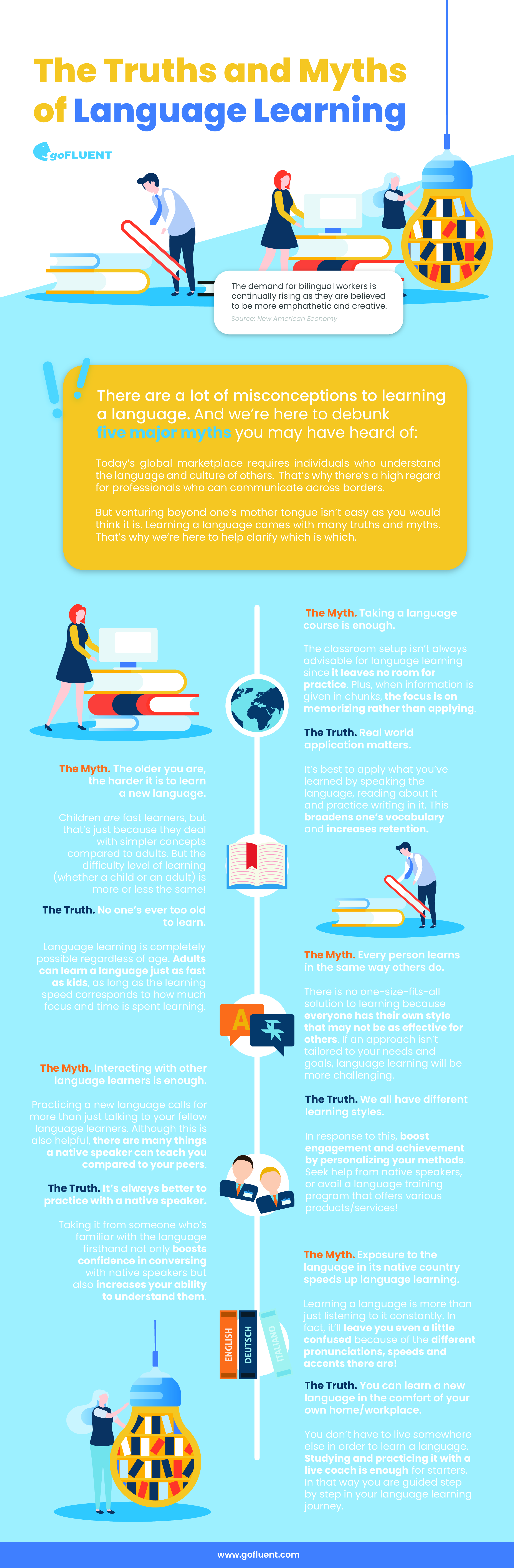 a goFLUENT Infographic on Truths and Myths of Language Learning